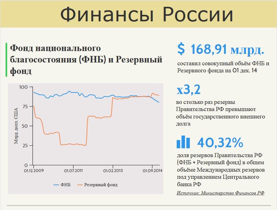 Финансы России в цифрах