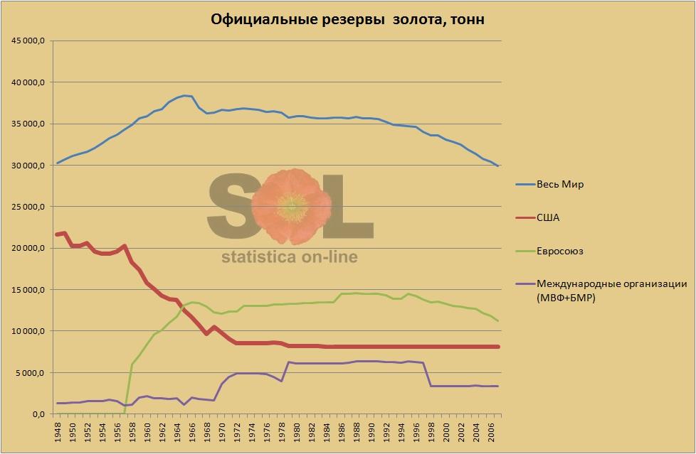 Официальные резервы золота (official gold reserves)