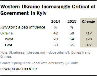Pew Research Center: Украина